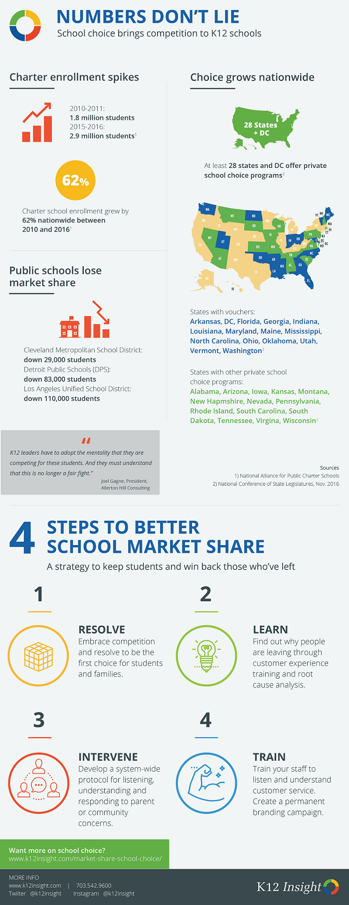 market share infographic charter schools