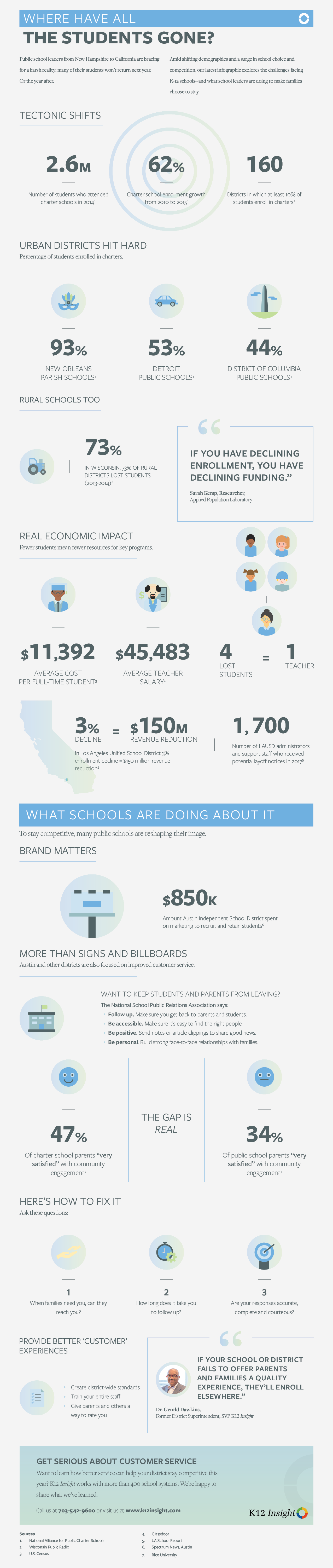 student enrollment infographic