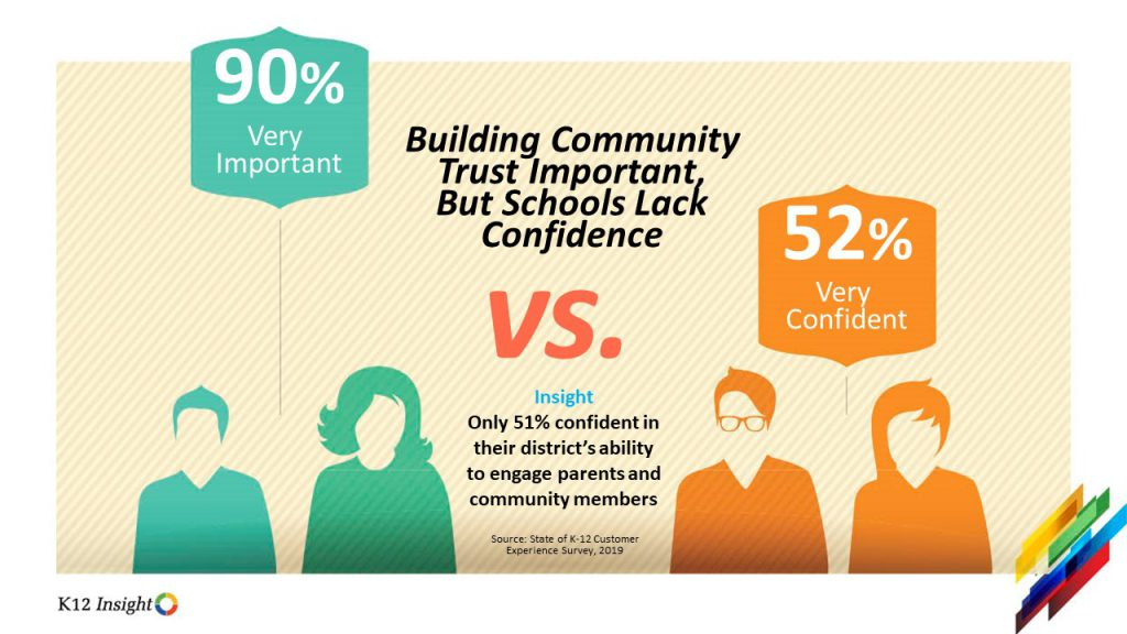 Trust confidence gap State of K-12 customer experience report