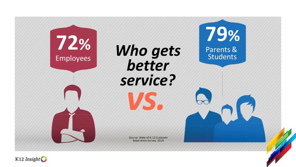 State of K-12 Customer Experience Report Employee Engagement