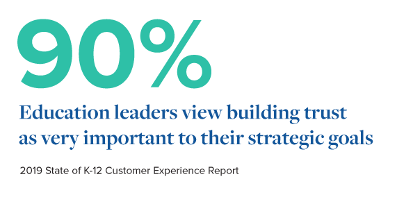 90% of education leaders view building trust as very important to their strategic goals